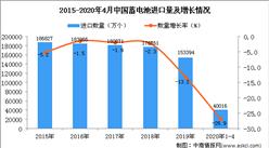 2020年1-4月中国蓄电池进口量为40016万个 同比下降26.9%