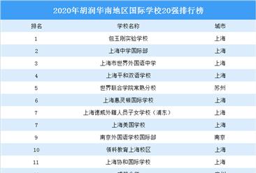 2020年胡潤華南地區國際學校20強排行榜:前四均為上海學校(圖)