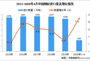2020年1-4月中国钢材进口量为418万吨 同比增长7.4%