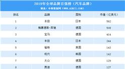 2019年全球品牌百强榜汽车品牌排名:本田第一!(附榜单)