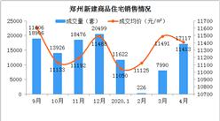 2020年4月郑州各区二手房成交及房价情况分析:金水区成交最多(图)