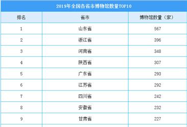 2019年全国各省市博物馆数量榜单(top10):山东博物馆数量最多