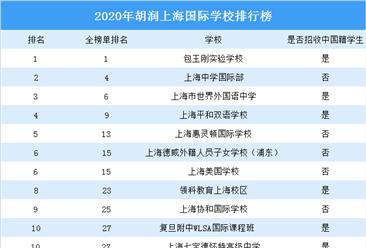 2020年胡潤上海國際學校排行榜:包玉剛實驗學校第一(圖)