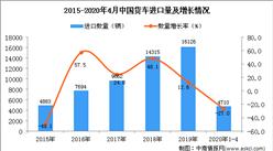 2020年1-4月中国货车进口量同比下降27%