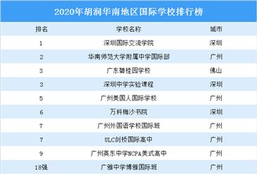 2020年胡潤華南地區國際學校排行榜:深國交第一(圖)