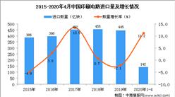 2020年1-4月中国印刷电路进口量为142亿块 同比增长11.2%