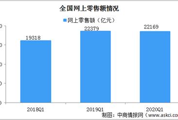 2020年一季度中国电子商务运行情况分析:店铺复工较快 B2C销售额增加显著(图)