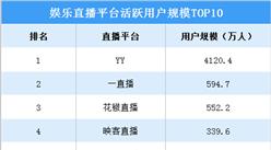 2020年娱乐直播平台活跃用户规模排行榜(TOP10):YY用户量遥遥领先