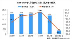 2020年1-4月中国钻石进口量为346千克 同比下降48.1%