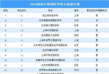 2020胡潤中國國際學校百強排行榜:上海國際學校最多(圖)