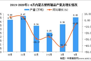 2020年1-4月内蒙古塑料制品产量为1.15万吨 同比下降22.82%
