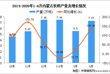 2020年1-4月内蒙古饮料产量为20.2万吨 同比增长17.58%