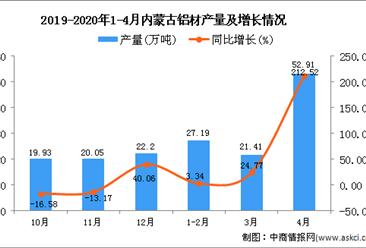 2020年1-4月内蒙古铝材产量为102.94万吨 同比增长72.03%