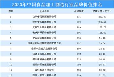 2020年中國食品加工制造行業品牌價值排名出爐:山東魯花集團等上榜