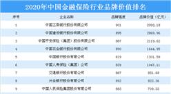 2020年中国金融保险行业品牌价值排行榜