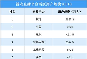 2020年游戏直播平台活跃用户规模排行榜(top10):虎牙/斗鱼/触手前三