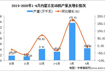 2020年1-4月内蒙古发动机产量为2.1万千瓦 同比增长46.85%