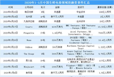 生鲜电商迎来强劲发展 2020年生鲜电商行业投融资事件盘点(图)