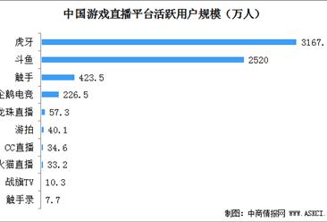 2020年中国游戏直播行业用户规模及平台竞争格局分析(图)