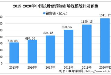 2020年中国抗肿瘤药物市场规模预测:市场规模将超1340亿元