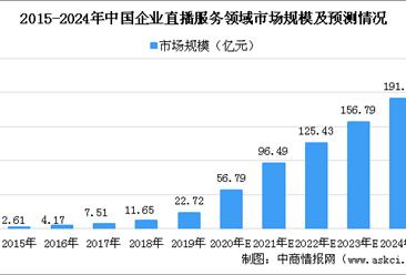 2020年企业直播行业市场规模预测:企业直播服务领域市场规模将突破50亿元