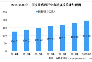 2020年皮肤病药物行业现状分析:市场规模近200亿元(图)
