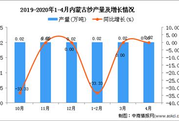 2020年1-4月内蒙古纱产量为0.06万吨 同比下降14.29%
