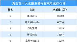 2020淘宝前十大主播内容观看量排行榜:薇娅/李佳琦遥遥领先(附榜单)