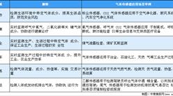 2020年中国气体传感器市场应用及未来发展趋势(图)