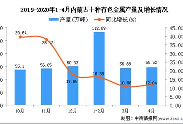 2020年1-4月内蒙古十种有色金属产量为229.5万吨 同比增长14.44%
