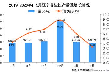 2020年1-4月辽宁省生铁产量为2342.6万吨 同比增长6.72%