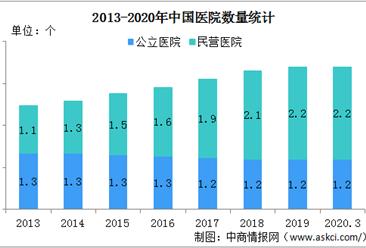 2020年一季度全国医院3.4万个 山东医院数量最多(附排行榜)