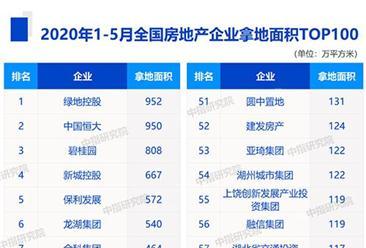 2020年1-5月全国房企拿地面积排行榜top100:(附榜单)