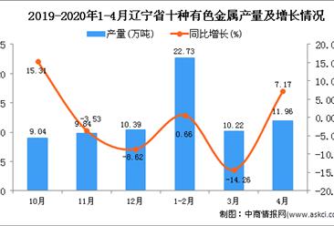 2020年1-4月辽宁省十种有色金属产量为44.91万吨 同比下降1.58%