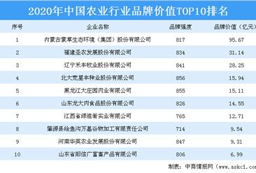 2020年中国农业行业品牌价值前十大企业榜单出炉:龙大肉食等企业上榜