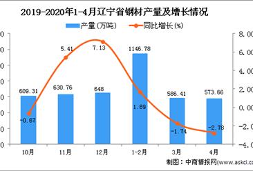 2020年1-4月辽宁省钢材产量同比下降0.36%