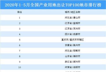 产业地产投资情报:2020年1-5月全国产业用地出让TOP100地市排名(产业篇)