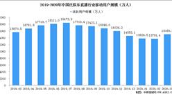 上海启动直播周激发文旅消费新动能  我国直播行业用户规模超1.5亿人(图)