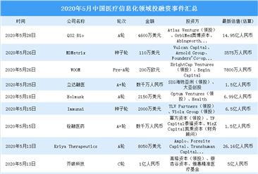 2020年5月医疗信息化领域投融资情况分析:投融资金额环比增加22.1%(附完整名单)