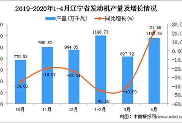 2020年1-4月辽宁省发动机产量为3176.79万千瓦,同比下降29.67%