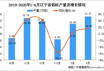 2020年4月辽宁省铝材产量及增长情况分析