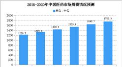 2020年中国生物药行业市场现状分析:医药市场广阔(图)
