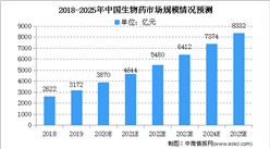 2020年中国生物药行业存在问题及发展前景分析