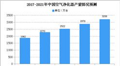 中国成空气净化器第一大出口国 2021年空气净化器产量有望达3208万台