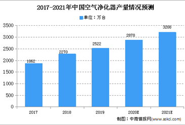 中國成空氣凈化器第一大出口國 2021年空氣凈化器產量有望達3208萬臺
