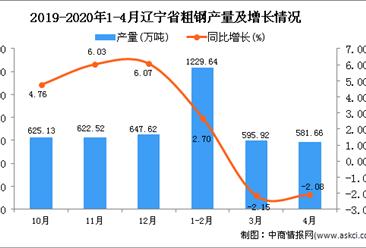2020年4月辽宁省粗钢产量及增长情况分析