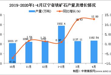 2020年1-4月辽宁省铁矿石产量为4234.52万吨,同比增长7.13%