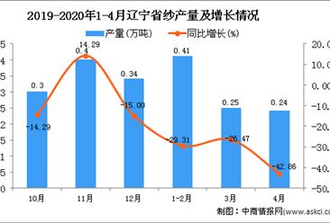 2020年1-4月辽宁省纱产量为0.91万吨 同比下降31.58%