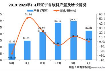 2020年1-4月辽宁省饮料产量为79.87万吨 同比增长0.78%