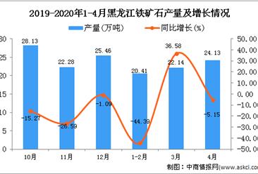 2020年4月黑龙江铁矿石产量为66.69万吨 同比下降14.88%
